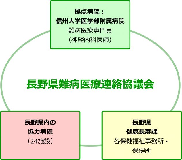 長野県難病医療連絡協議会
